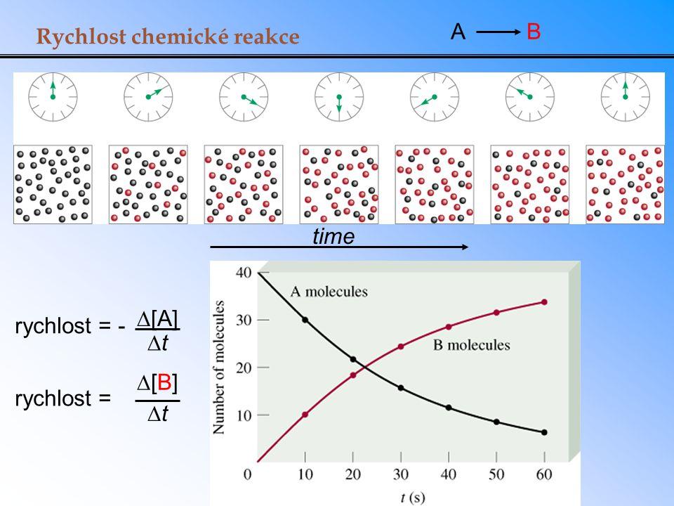 A B Rychlost chemické reakce time D[A] Dt rychlost = - D[B] Dt rychlost =
